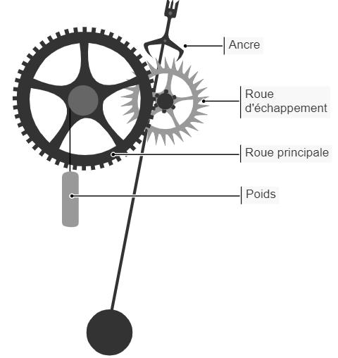 Schéma explicatif du mécanisme d'une horloge mécanique